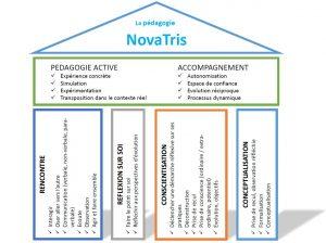 Maison Pédagogie NovaTris