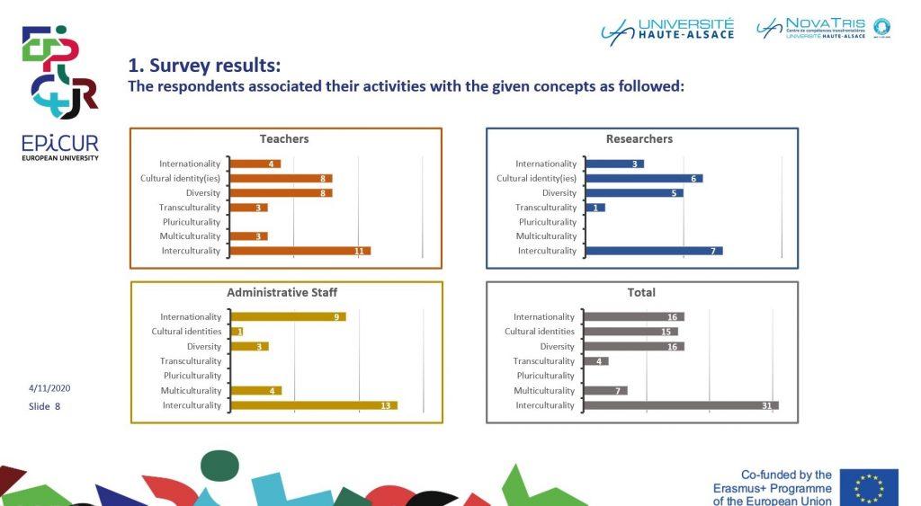 Expert Meeting Results - Résultats
